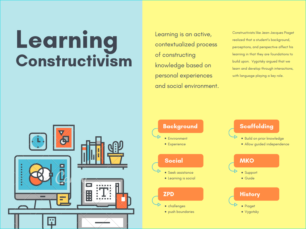 Constructivism Learning Theory Griffl Org